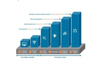 Selbstcheck-Tool bewertet Digitalisierungsgrad von Wasserversorgern