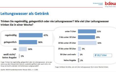 Leitungswasserkonsum: 83 % der Befragten trinken Leitungswasser